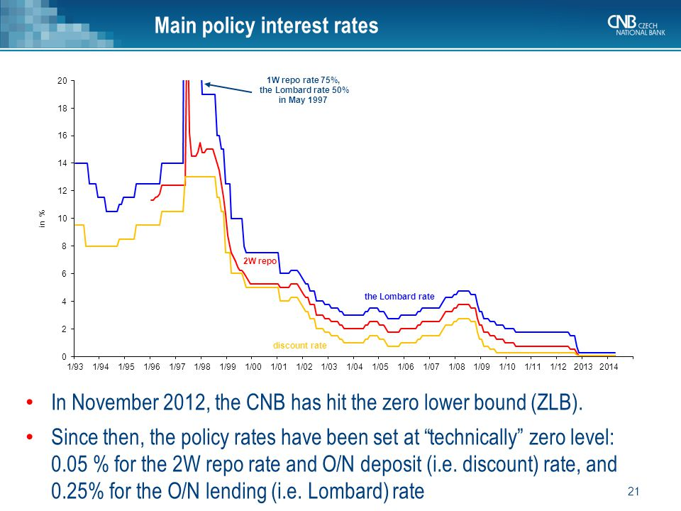 In November 2012, the CNB has hit the zero lower bound (ZLB).