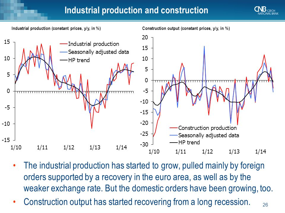26 Industrial production and construction Industrial production (constant prices, y/y, in %) The industrial production has started to grow, pulled mainly by foreign orders supported by a recovery in the euro area, as well as by the weaker exchange rate.