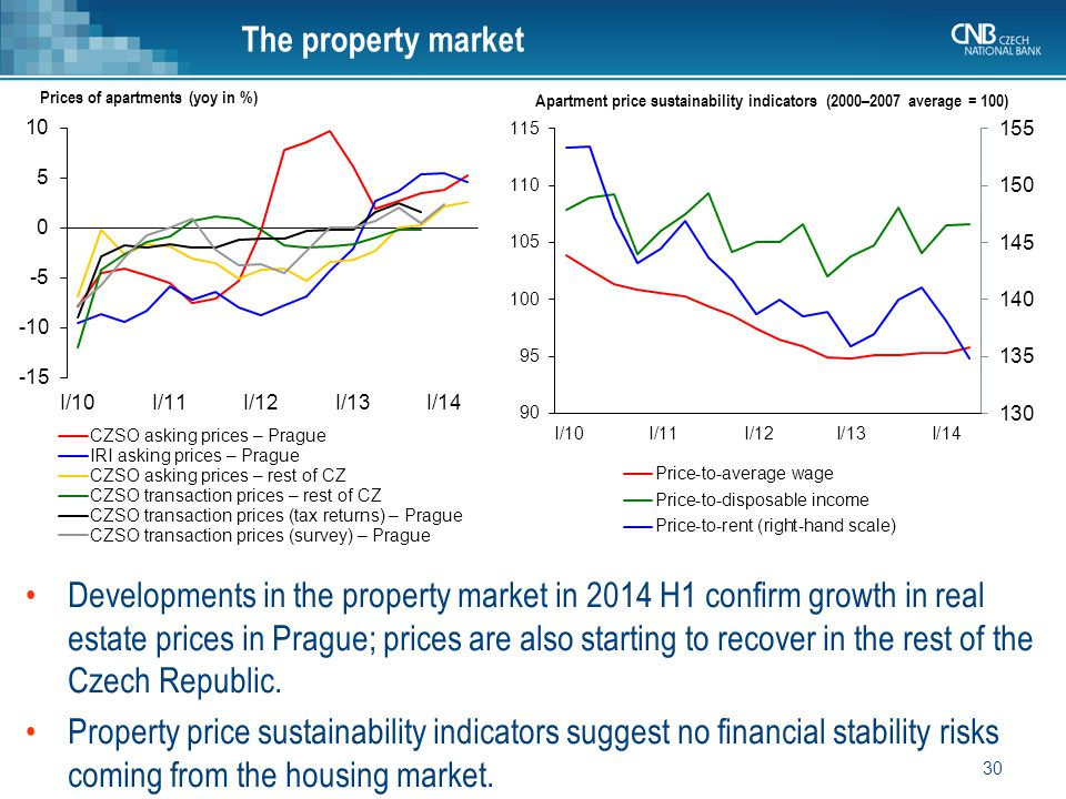 30 The property market Prices of apartments (yoy in %) Developments in the property market in 2014 H1 confirm growth in real estate prices in Prague; prices are also starting to recover in the rest of the Czech Republic.