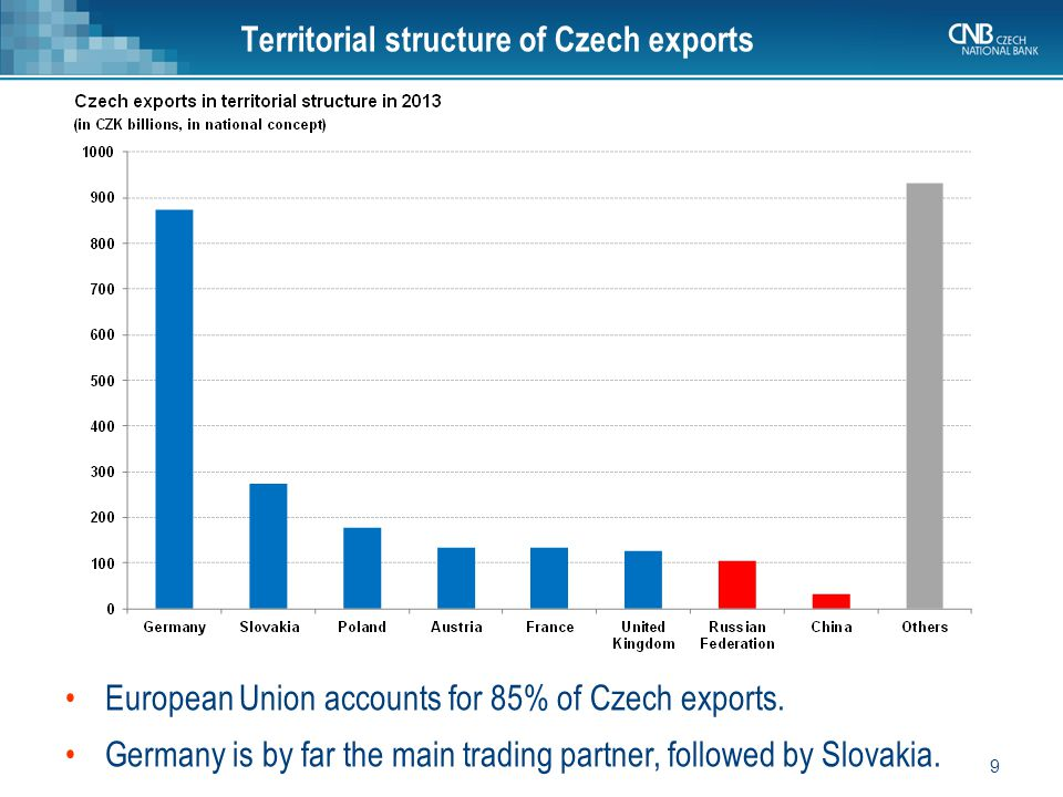 10 Czech exports to China have been increasing, but the balance of trade with China remains in a significant deficit.