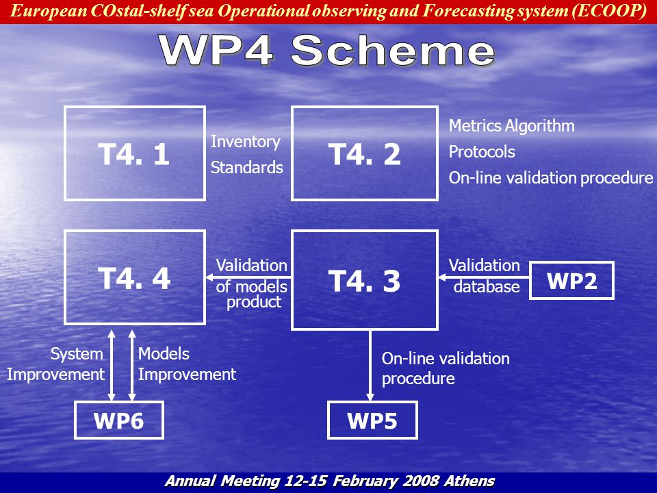 European COstal-shelf sea Operational observing and Forecasting system (ECOOP) Annual Meeting 12-15 February 2008 Athens Validation database WP6WP5 WP