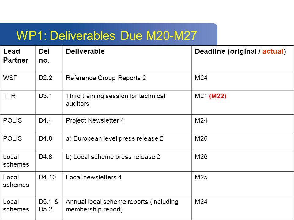 WP1: Deliverables Due M20-M27 Lead Partner Del no. DeliverableDeadline (original / actual) WSPD2.2Reference Group Reports 2M24 TTRD3.1Third training s