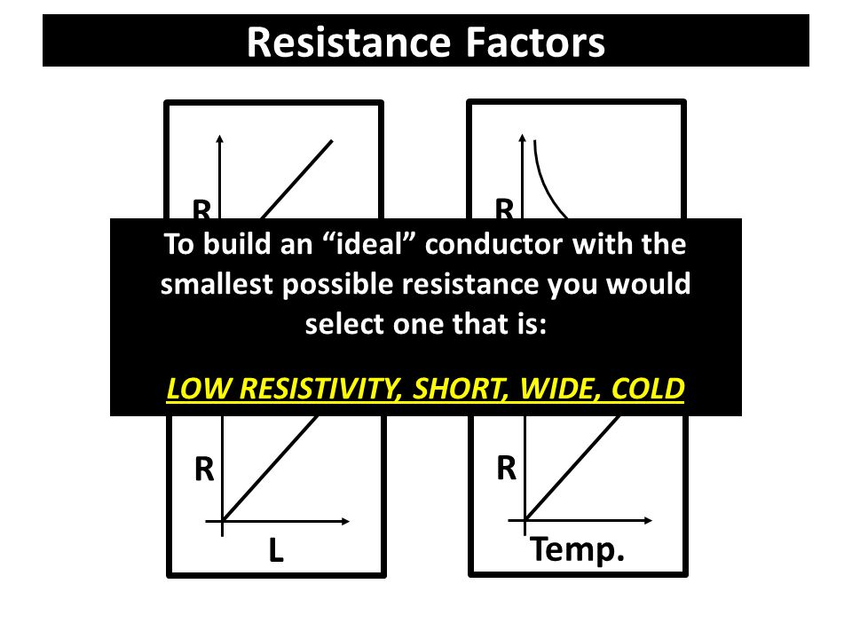 Determine the resistance of a 1.0 meter long copper wire with a cross-sectional area of 0.01 meter 2.