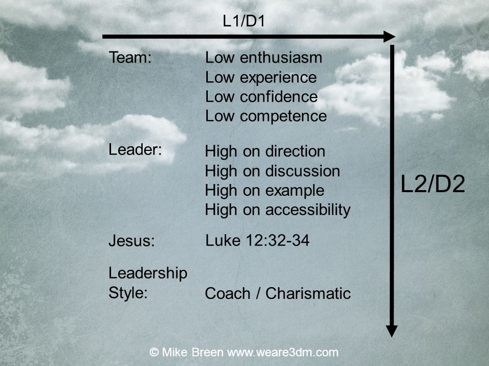 Low enthusiasm Low experience Low confidence Low competence High on direction High on discussion High on example High on accessibility Luke 12:32-34 Coach / Charismatic L1/D1 L2/D2 Team: Leader: Jesus: Leadership Style: © Mike Breen www.weare3dm.com