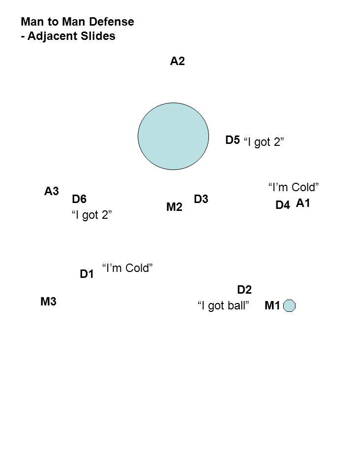 A1 A2 A3 M1 M2 M3 Man to Man Defense - Adjacent Slides D1 D2 D3 D4 D5 D6 I got ball I'm Cold I got 2