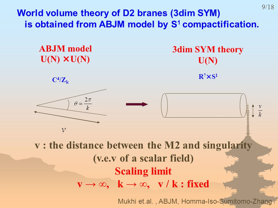 v : the distance between the M2 and singularity (v.e.v of a scalar field) Scaling limit v → ∞, k → ∞, v / k : fixed ABJM model U(N) ×U(N) 3dim SYM theory U(N) Mukhi et.al., ABJM, Homma-Iso-Sumitomo-Zhang 9/18 C 4 /Z k R 7 ×S 1 World volume theory of D2 branes (3dim SYM) is obtained from ABJM model by S 1 compactification.