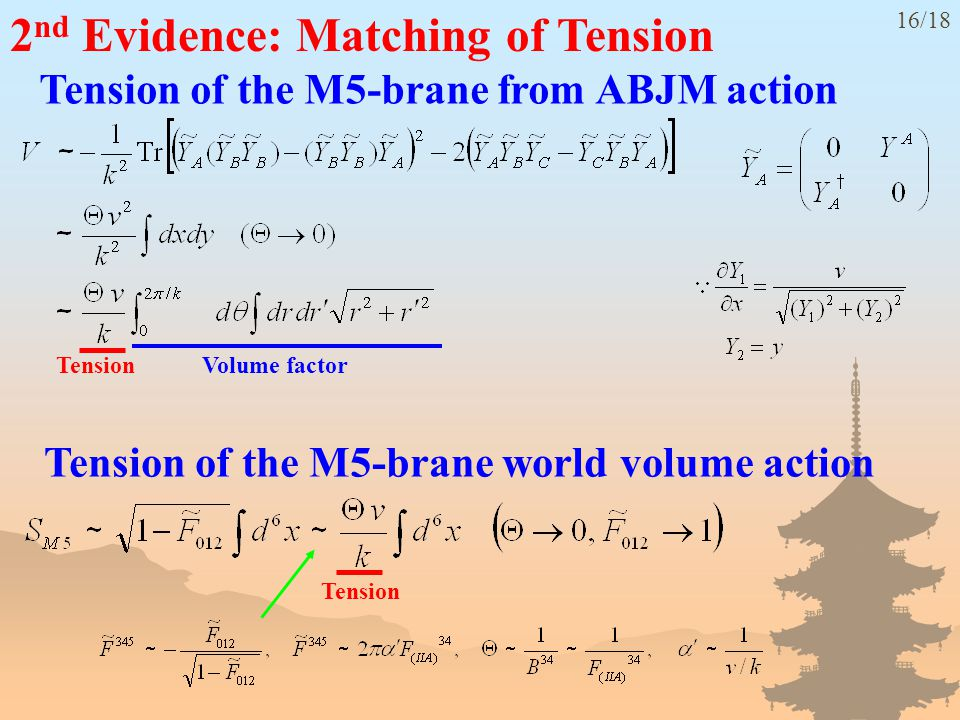 2 nd Evidence: Matching of Tension Tension of the M5-brane from ABJM action 16/18 Volume factor Tension Tension of the M5-brane world volume action Tension