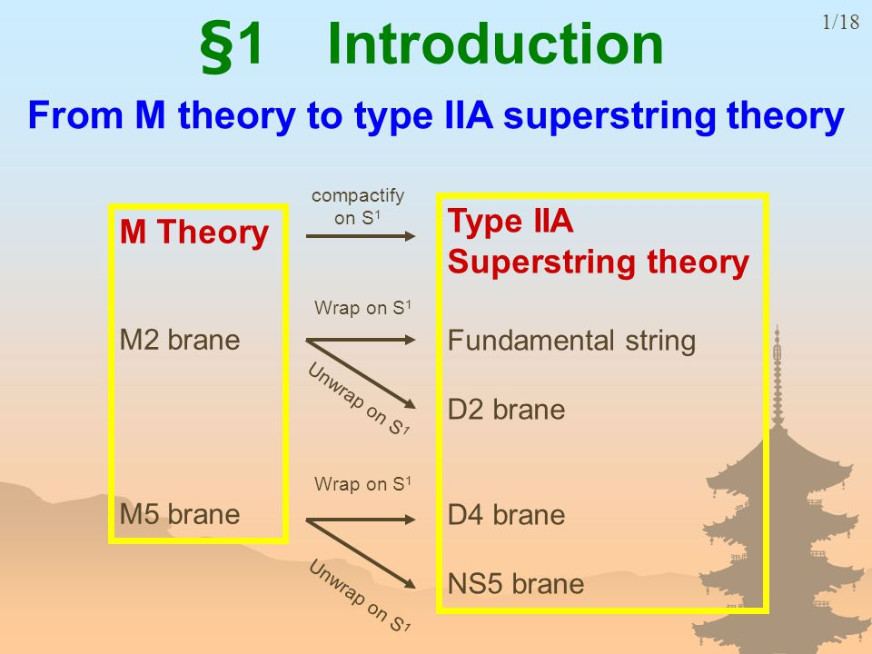 Type IIA Superstring theory Fundamental string D2 brane D4 brane NS5 brane compactify on S 1 Wrap on S 1 Unwrap on S 1 M Theory M2 brane M5 brane Wrap on S 1 Unwrap on S 1 From M theory to type IIA superstring theory §1 Introduction 1/18