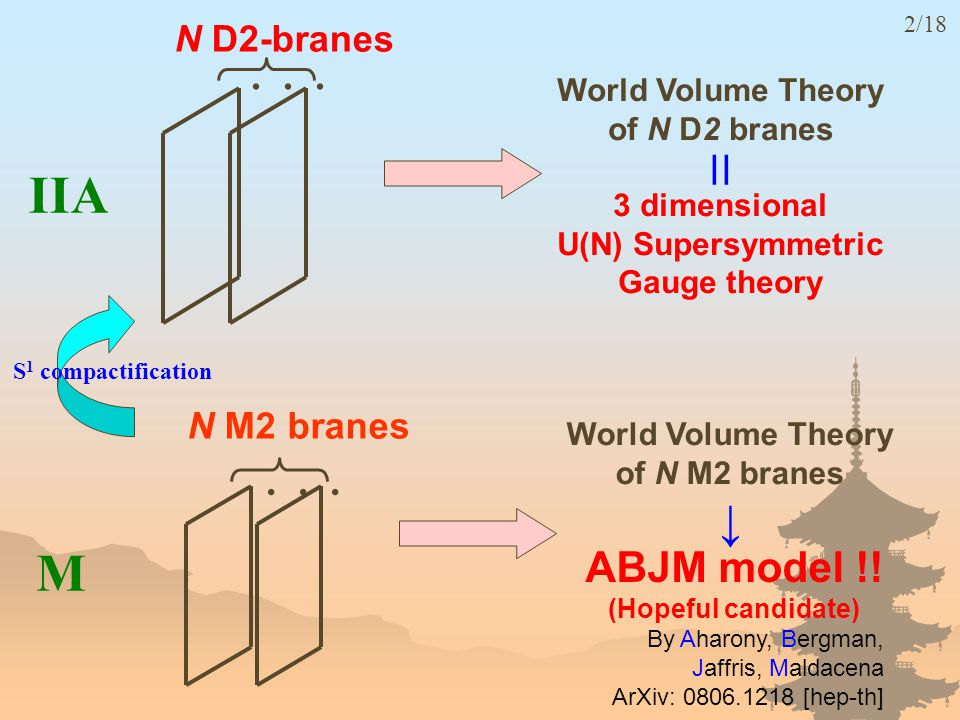 N D2-branes World Volume Theory of N D2 branes | 3 dimensional U(N) Supersymmetric Gauge theory ABJM model !.