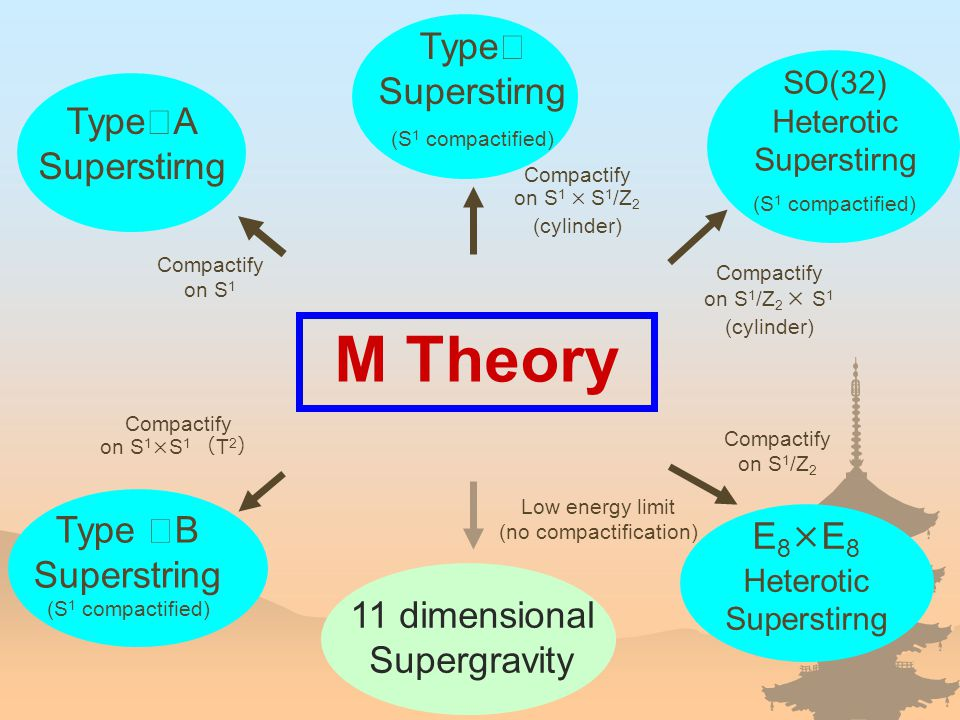 M Theory Type Ⅱ A Superstirng Type Ⅰ Superstirng (S 1 compactified) Compactify on S 1 × S 1 /Z 2 (cylinder) SO(32) Heterotic Superstirng (S 1 compactified) Type Ⅱ B Superstring (S 1 compactified) E 8 ×E 8 Heterotic Superstirng Compactify on S 1 Compactify on S 1 /Z 2 Compactify on S 1 ×S 1 ( T 2 ) Low energy limit (no compactification) 11 dimensional Supergravity Compactify on S 1 /Z 2 × S 1 (cylinder)