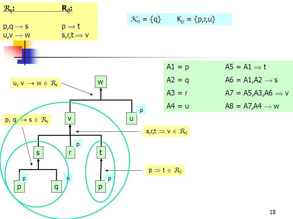 18 R s :R d : p,q  sp  t u,v  ws,r,t  v K n = {q} K p = {p,r,u} w vu s r t pqp p pnp p u, v  w  R s p, q  s  R s s,r,t  v  R d p  t  R d A1 = pA5 = A1  t A2 = qA6 = A1,A2  s A3 = r A7 = A5,A3,A6  v A4 = uA8 = A7,A4  w