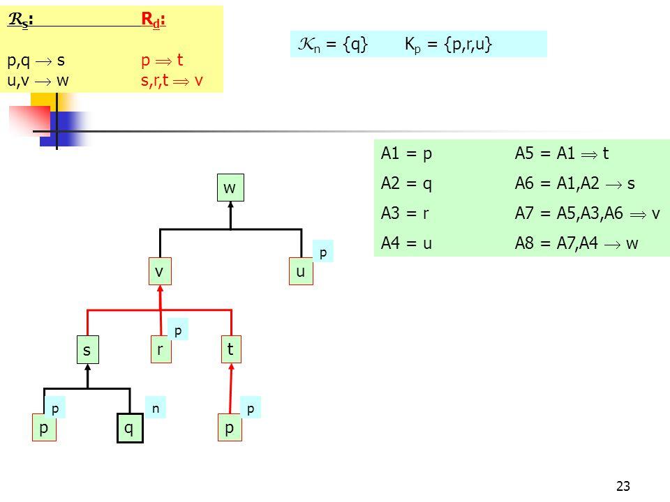 23 R s :R d : p,q  sp  t u,v  ws,r,t  v w vu s r t p q p p pnp p A1 = pA5 = A1  t A2 = qA6 = A1,A2  s A3 = r A7 = A5,A3,A6  v A4 = uA8 = A7,A4  w K n = {q} K p = {p,r,u}