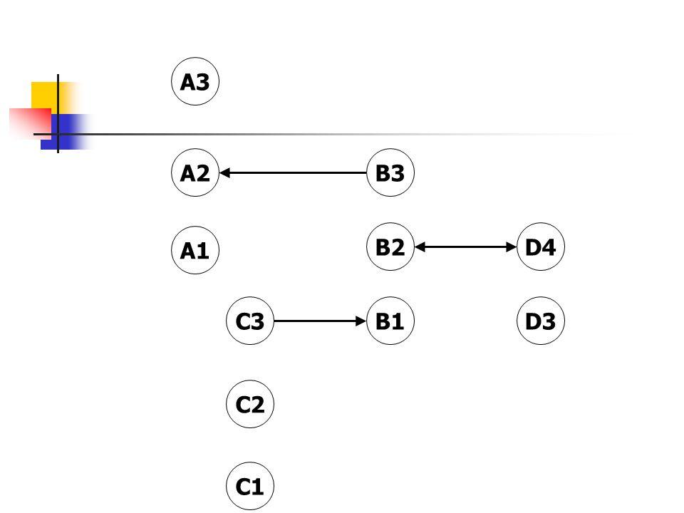 B3 D4 A3 C3D3 B2 A1 C1 B1 C2 A2