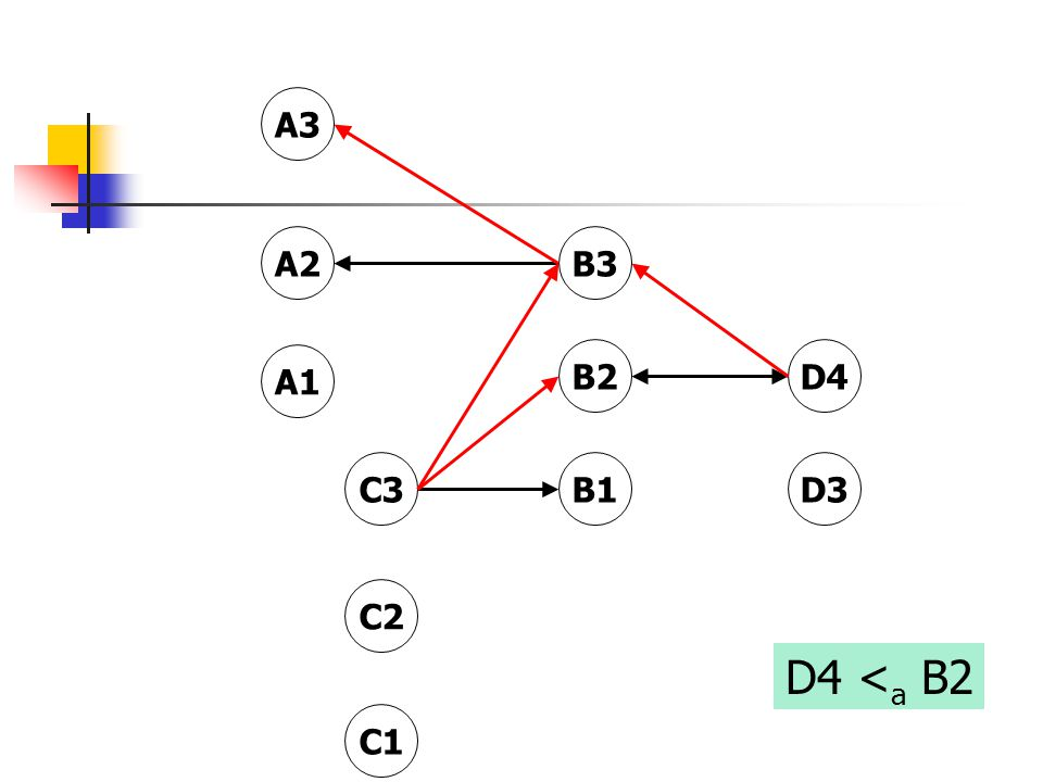 B3 D4 A3 C3D3 B2 A1 C1 B1 C2 A2 D4 < a B2