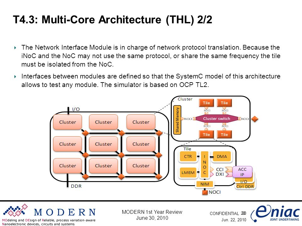 CONFIDENTIAL 20 MODERN 1st Year Review June 30, 2010 T4.3: Multi-Core Architecture (THL) 2/2 The Network Interface Module is in charge of network prot