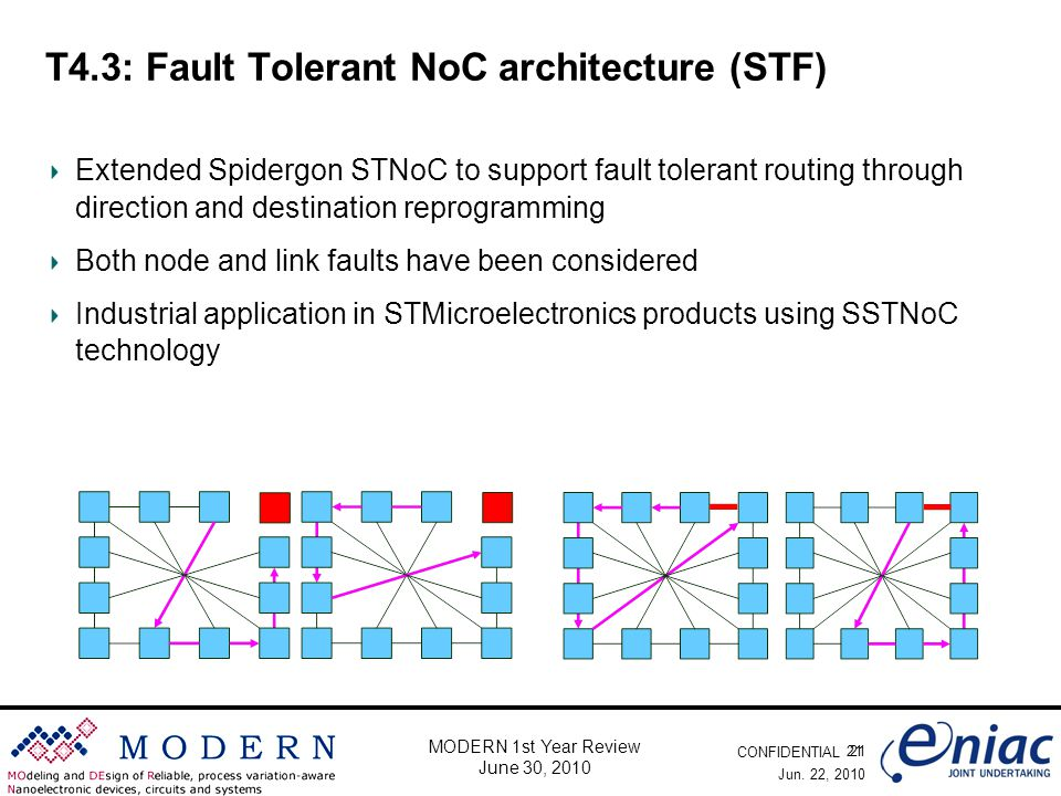 CONFIDENTIAL 21 MODERN 1st Year Review June 30, 2010 T4.3: Fault Tolerant NoC architecture (STF) Extended Spidergon STNoC to support fault tolerant routing through direction and destination reprogramming Both node and link faults have been considered Industrial application in STMicroelectronics products using SSTNoC technology Jun.