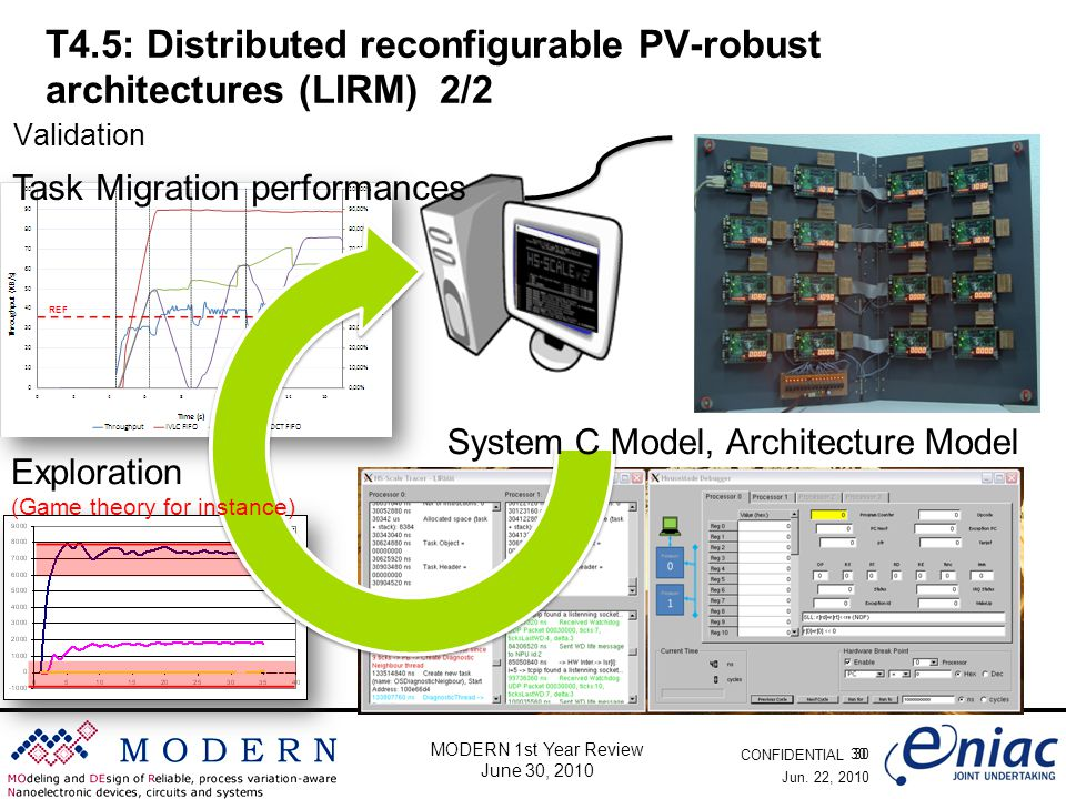 CONFIDENTIAL 30 MODERN 1st Year Review June 30, 2010 T4.5: Distributed reconfigurable PV-robust architectures (LIRM) 2/2 Jun. 22, 2010 30 Validation S