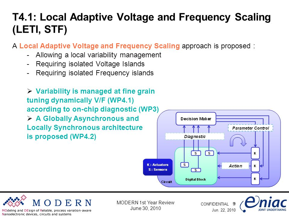 CONFIDENTIAL 9 MODERN 1st Year Review June 30, 2010 T4.1: Local Adaptive Voltage and Frequency Scaling (LETI, STF) A Local Adaptive Voltage and Frequency Scaling approach is proposed : -Allowing a local variability management -Requiring isolated Voltage Islands -Requiring isolated Frequency islands  Variability is managed at fine grain tuning dynamically V/F (WP4.1) according to on-chip diagnostic (WP3)  A Globally Asynchronous and Locally Synchronous architecture is proposed (WP4.2) Jun.