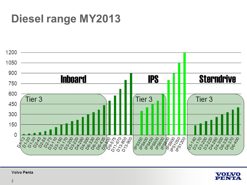 Volvo Penta 2 Diesel range MY2013 Inboard IPS Sterndrive Tier 3