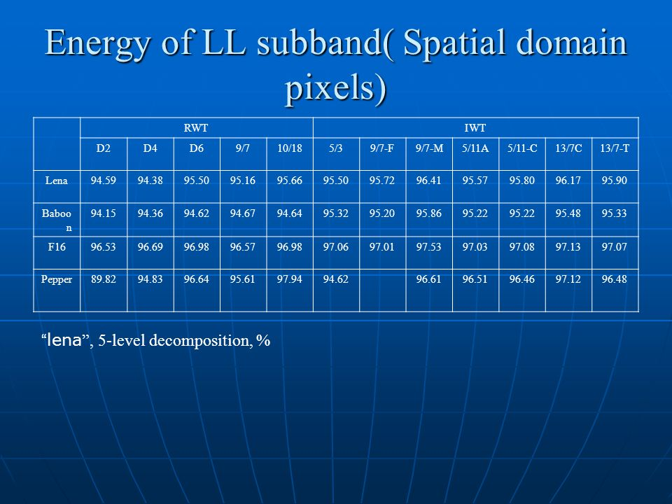 Energy of LL subband( Spatial domain pixels) RWTIWT D2D4D69/710/185/39/7-F9/7-M5/11A5/11-C13/7C13/7-T Lena Baboo n F Pepper lena , 5-level decomposition, %