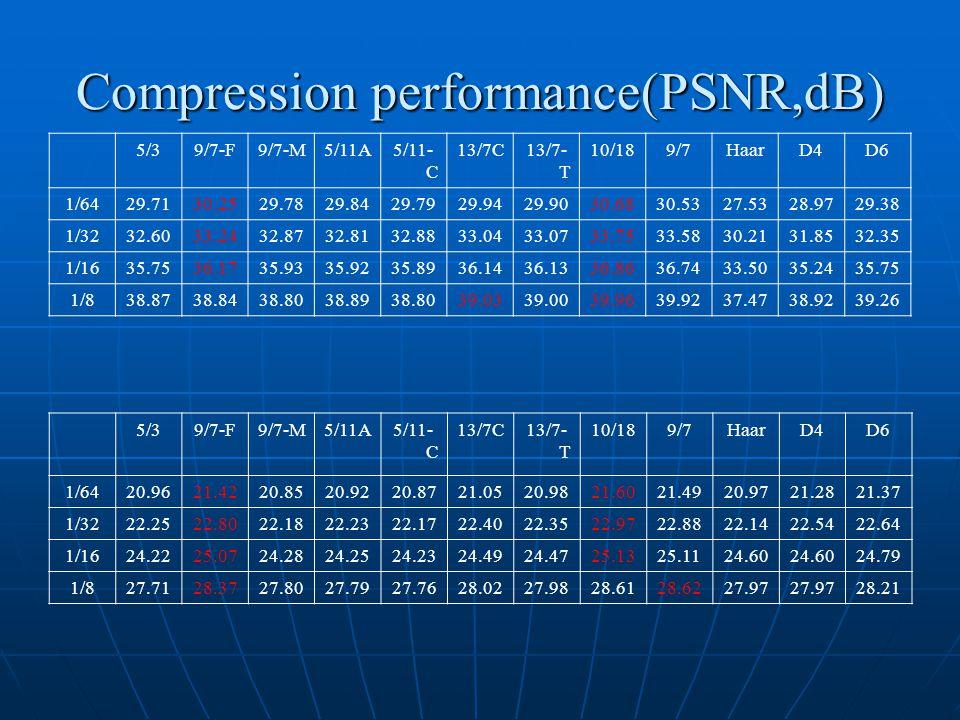 Compression performance(PSNR,dB) 5/39/7-F9/7-M5/11A5/11- C 13/7C13/7- T 10/189/7HaarD4D6 1/6429.7130.2529.7829.8429.7929.9429.9030.6830.5327.5328.9729.38 1/3232.6033.2432.8732.8132.8833.0433.0733.7533.5830.2131.8532.35 1/1635.7536.1735.9335.9235.8936.1436.1336.8636.7433.5035.2435.75 1/838.8738.8438.8038.8938.8039.0339.0039.9639.9237.4738.9239.26 5/39/7-F9/7-M5/11A5/11- C 13/7C13/7- T 10/189/7HaarD4D6 1/6420.9621.4220.8520.9220.8721.0520.9821.6021.4920.9721.2821.37 1/3222.2522.8022.1822.2322.1722.4022.3522.9722.8822.1422.5422.64 1/1624.2225.0724.2824.2524.2324.4924.4725.1325.1124.60 24.79 1/827.7128.3727.8027.7927.7628.0227.9828.6128.6227.97 28.21