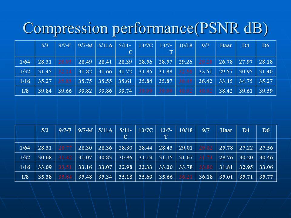 Compression performance(PSNR dB) 5/39/7-F9/7-M5/11A5/11- C 13/7C13/7- T 10/189/7HaarD4D6 1/6428.3128.9528.4928.4128.3928.5628.5729.2629.2826.7827.9728.18 1/3231.4532.1431.8231.6631.7231.8531.8832.5632.5129.5730.9531.40 1/1635.2735.8535.7535.5535.6135.8435.8736.4536.4233.4534.7535.27 1/839.8439.6639.8239.8639.7439.99 40.92 38.4239.6139.59 5/39/7-F9/7-M5/11A5/11- C 13/7C13/7- T 10/189/7HaarD4D6 1/6428.3128.7728.3028.3628.3028.4428.4329.0129.0225.7827.2227.56 1/3230.6831.4231.0730.8330.8631.1931.1531.6731.7428.7630.2030.46 1/1633.0933.5133.1633.0732.9833.3333.3033.7833.8031.8132.9533.06 1/835.3835.8435.4835.3435.1835.6935.6636.2136.1835.0135.7135.77