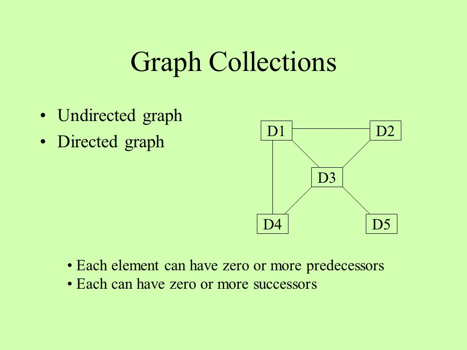 Graph Collections Undirected graph Directed graph D4 D3 D5 D1D2 Each element can have zero or more predecessors Each can have zero or more successors