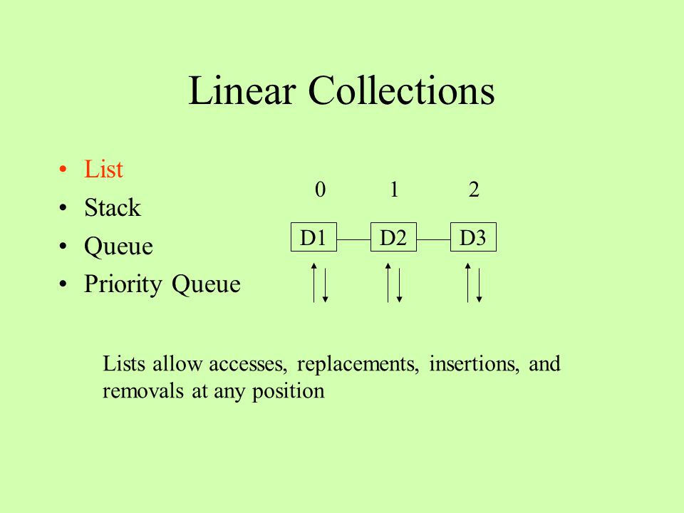 Linear Collections List Stack Queue Priority Queue D1D2D3 0 1 2 Stacks allow accesses, insertions and removals at one end only
