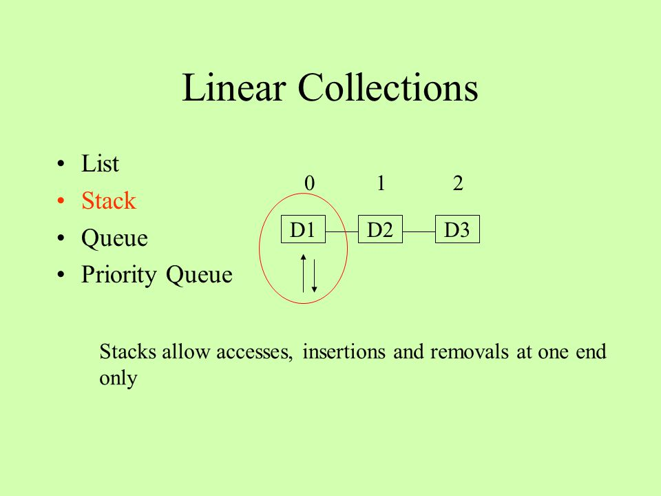 Linear Collections List Stack Queue Priority Queue D1D2D3 0 1 2 Queues allow insertions at one end and removals and accesses at the other end