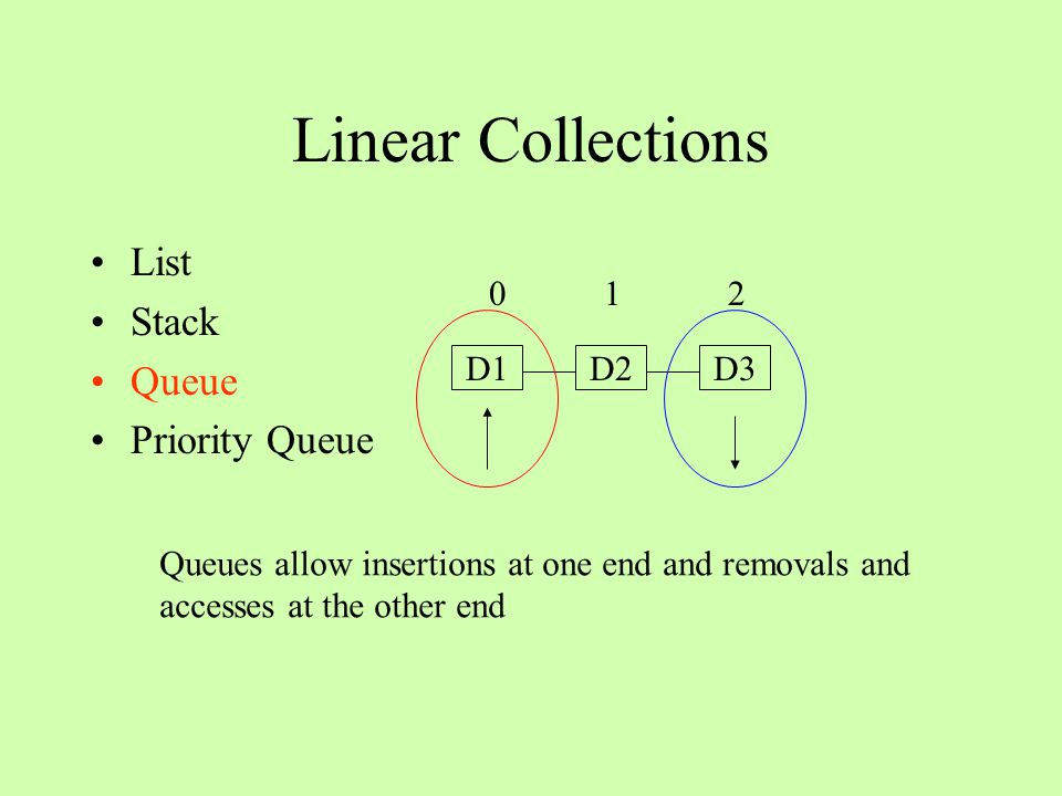 Linear Collections List Stack Queue Priority Queue D1D2D3 0 1 2 Priority queues sort elements by priority, but elements with equal priority are added and removed in queue-like order