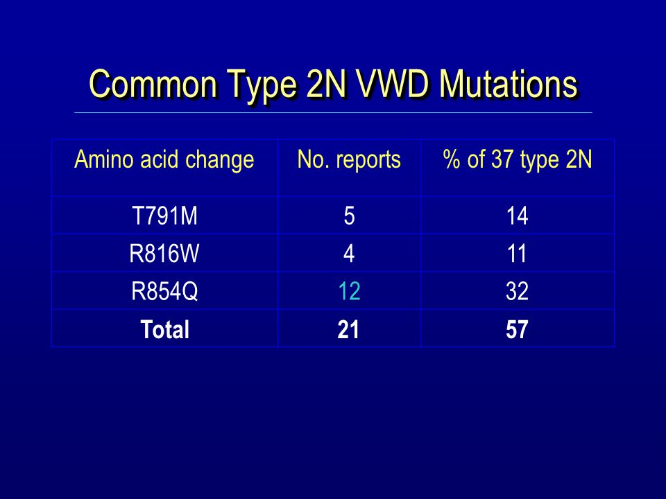 Common Type 2N VWD Mutations Amino acid changeNo.