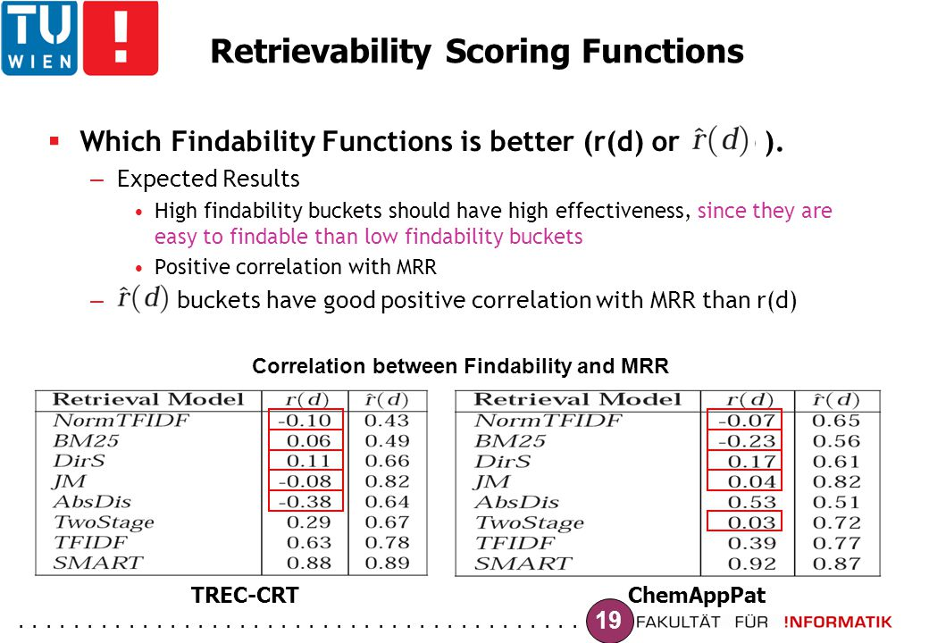 ......................................... 19 Retrievability Scoring Functions  Which Findability Functions is better (r(d) or r^(d) ). – Expected Res