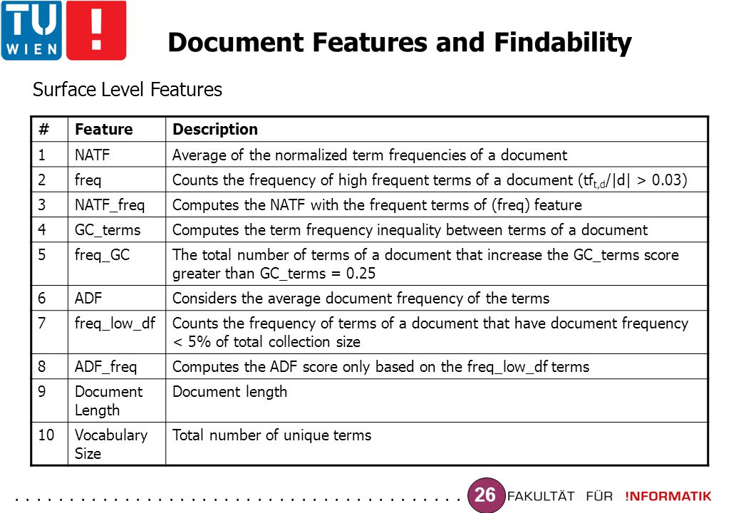 ......................................... 26 Document Features and Findability #FeatureDescription 1NATFAverage of the normalized term frequencies of