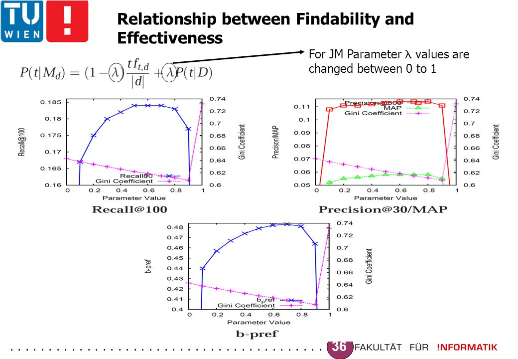 ......................................... 36 Relationship between Findability and Effectiveness For JM Parameter values are changed between 0 to 1