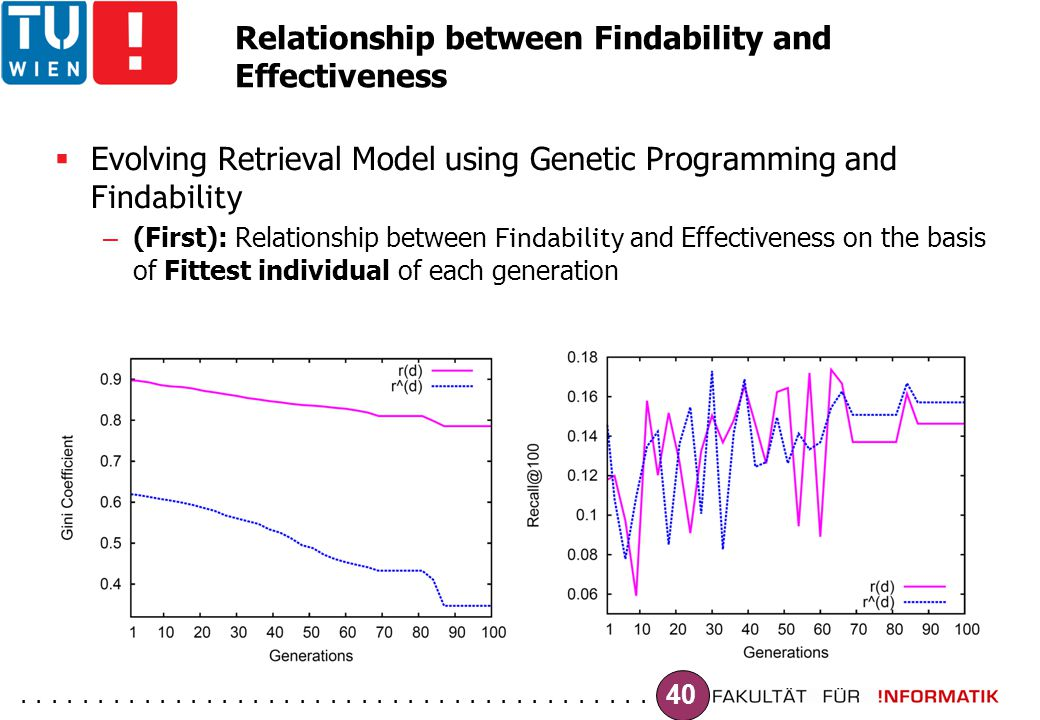 ......................................... 40 Relationship between Findability and Effectiveness  Evolving Retrieval Model using Genetic Programming a