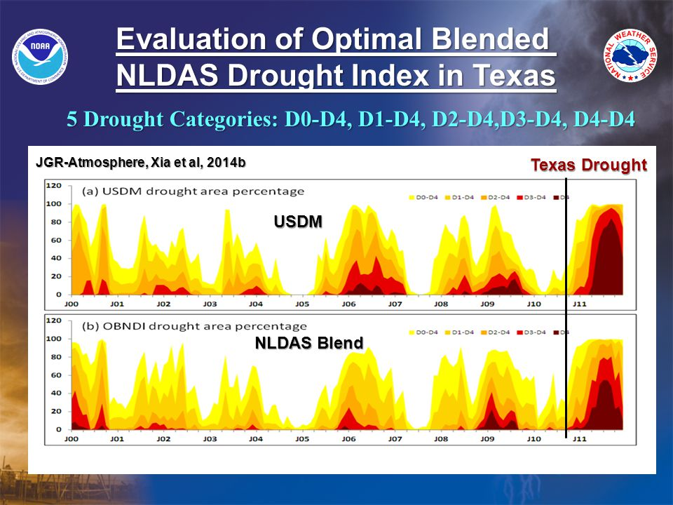 Evaluation of Optimal Blended NLDAS Drought Index in Texas 5 Drought Categories: D0-D4, D1-D4, D2-D4,D3-D4, D4-D4 JGR-Atmosphere, Xia et al, 2014b Texas Drought USDM NLDAS Blend