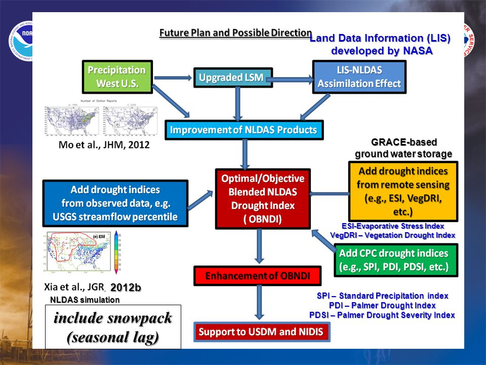 GRACE-based ground water storage NLDAS simulation Land Data Information (LIS) developed by NASA ESI-Evaporative Stress Index VegDRI – Vegetation Drought Index SPI – Standard Precipitation index PDI – Palmer Drought Index PDSI – Palmer Drought Severity Index include snowpack (seasonal lag) 2012b