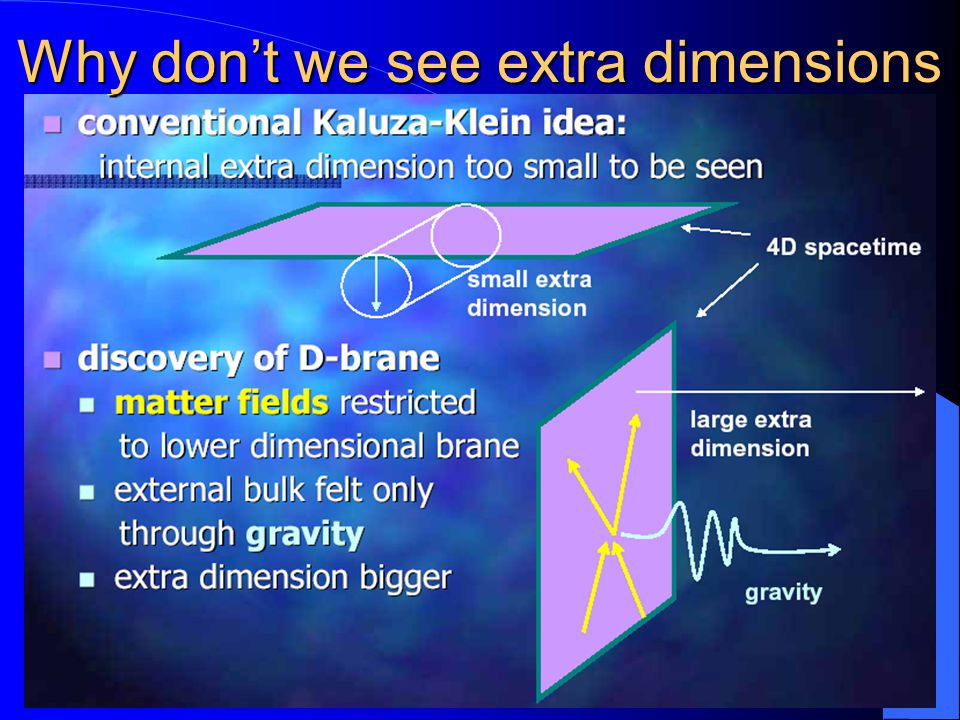Why don't we see extra dimensions
