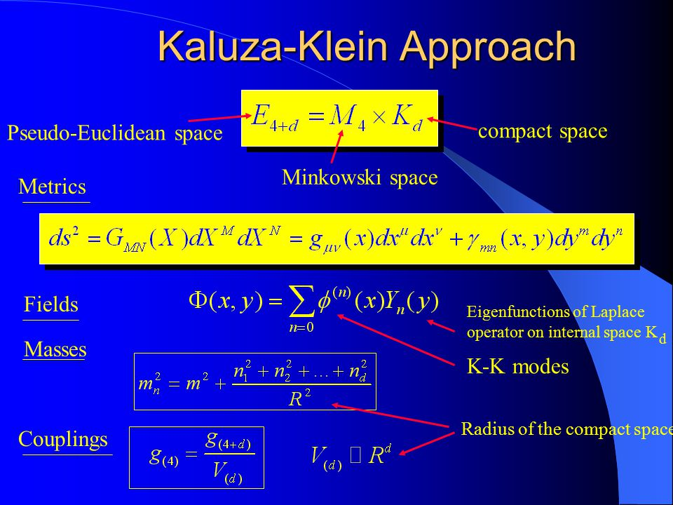 Kaluza-Klein Approach Pseudo-Euclidean space Minkowski space compact space Metrics Fields K-K modes Eigenfunctions of Laplace operator on internal space K d Radius of the compact space Masses Couplings