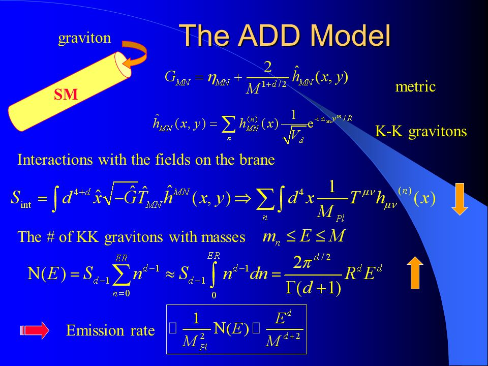 The ADD Model SM graviton metric K-K gravitons Interactions with the fields on the brane The # of KK gravitons with masses Emission rate