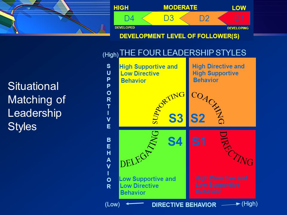 DEVELOPMENT LEVEL OF FOLLOWER(S) DEVELOPED DEVELOPING HIGH LOW MODERATE D4 D1 D2 D3 S3 S1S4 S2 Low Supportive and Low Directive Behavior High Directive and Low Supportive Behavior High Directive and High Supportive Behavior High Supportive and Low Directive Behavior THE FOUR LEADERSHIP STYLES DIRECTIVE BEHAVIOR (High) (Low) SUPPORTIVE BEHAVIORSUPPORTIVE BEHAVIOR Situational Matching of Leadership Styles