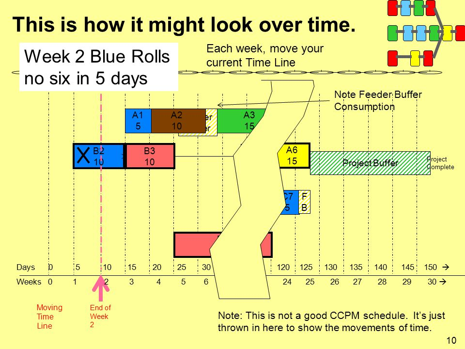 10 This is how it might look over time. Project Buffer A3 15 B2 10 B3 10 A6 15 B4 5 D3 20 C7 5 Project Complete Moving Time Line End of Week 2 Each we