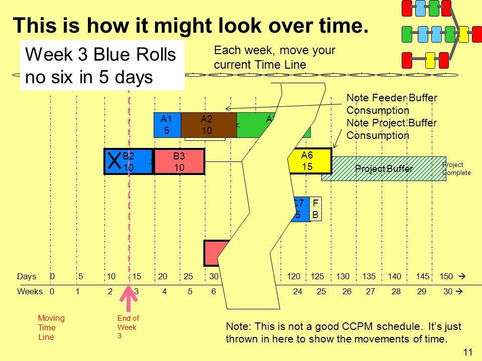 11 This is how it might look over time. Project Buffer A3 15 B2 10 B3 10 A6 15 B4 5 D3 20 C7 5 Project Complete Moving Time Line End of Week 3 Each we