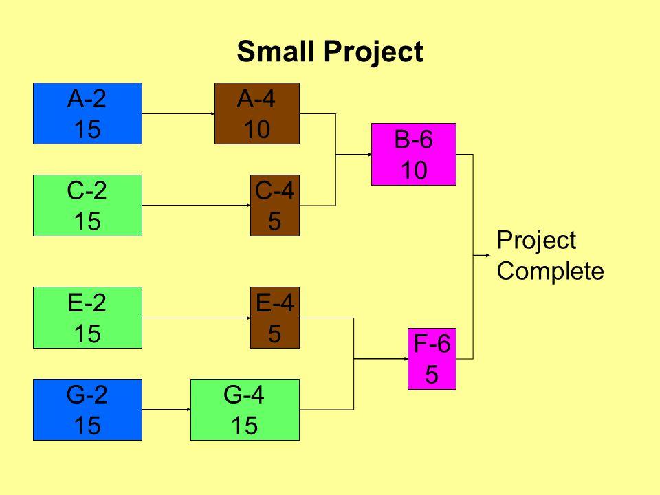 Small Project A-2 15 A-4 10 C-2 15 C-4 5 B-6 10 E-2 15 G-2 15 G-4 15 F-6 5 E-4 5 Project Complete