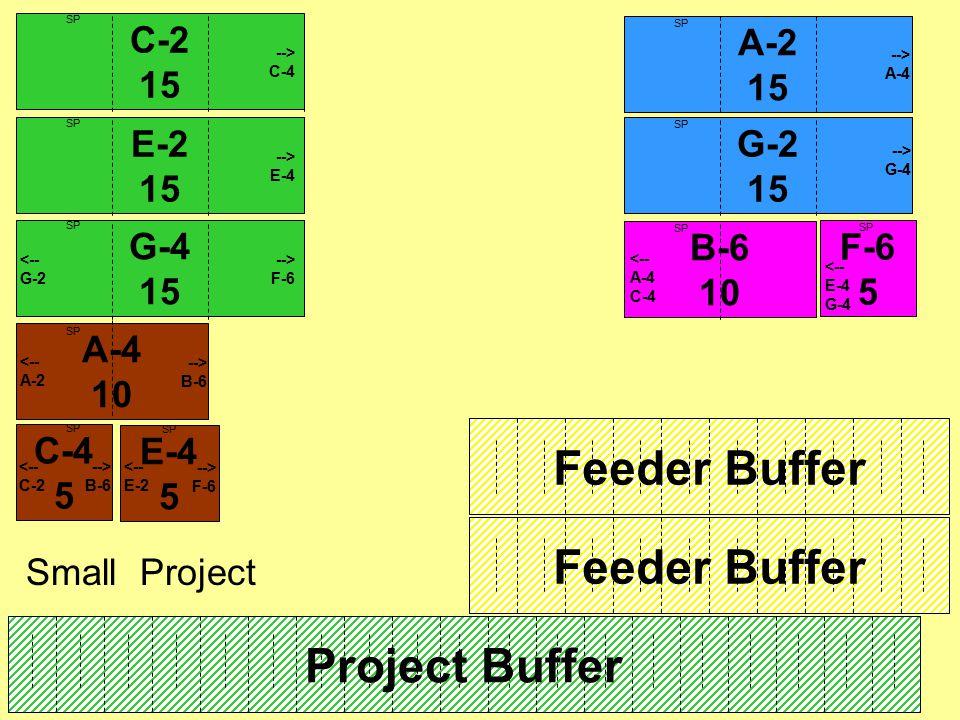 C-2 15 F-6 5 Project Buffer Feeder Buffer --> C-4 <-- E-4 G-4 A-4 10 --> B-6 Feeder Buffer Small Project SP C-4 5 --> B-6 E-4 5 --> F-6 E-2 15 --> E-4 SP G-4 15 <-- G-2 --> F-6 SP B-6 10 <-- A-4 C-4 A-2 15 SP G-2 15 SP <-- A-2 <-- C-2 <-- E-2 --> A-4 --> G-4 SP