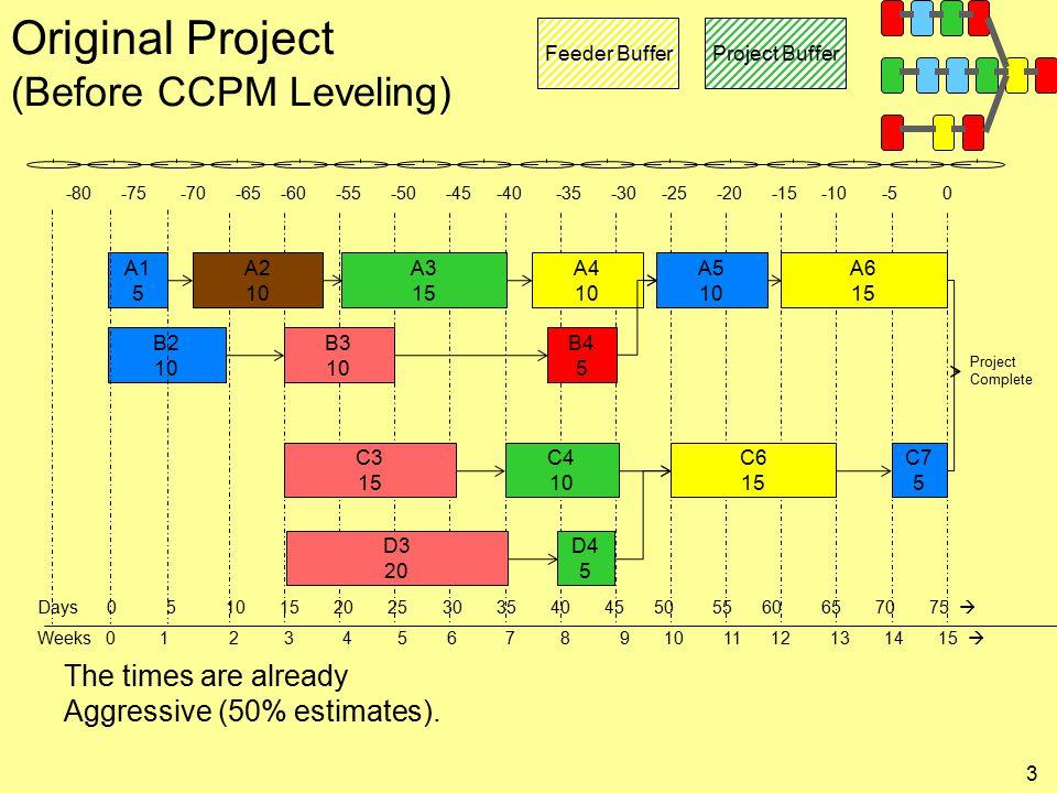 A3 15 C4 10 D4 5 A1 5 B2 10 A5 10 C7 5 C3 15 B3 10 D3 20 A4 10 A6 15 B4 5 C6 15 Project Buffer Feeder Buffer <-- A2 --> A4 <-- B2 --> D4 --> A5 --> B4 <-- B3 <-- C3 --> C6 <-- D3 <-- a5 --> C7 <-- C4 D4 --> A5 <-- A3 --> A6 <-- A3 B4 --> C4 --> A2 --> B3 <-- C6 A2 10 <-- A1 --> A3 Feeder Buffer Large Project LPLP LPLP LPLP LPLP LPLP LPLP LPLP LPLP LPLP LPLP LPLP LPLP LPLP LPLP LPLP