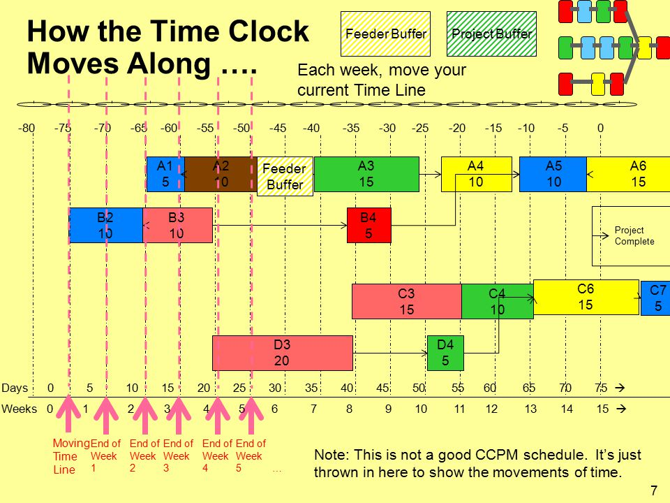 7 How the Time Clock Moves Along ….