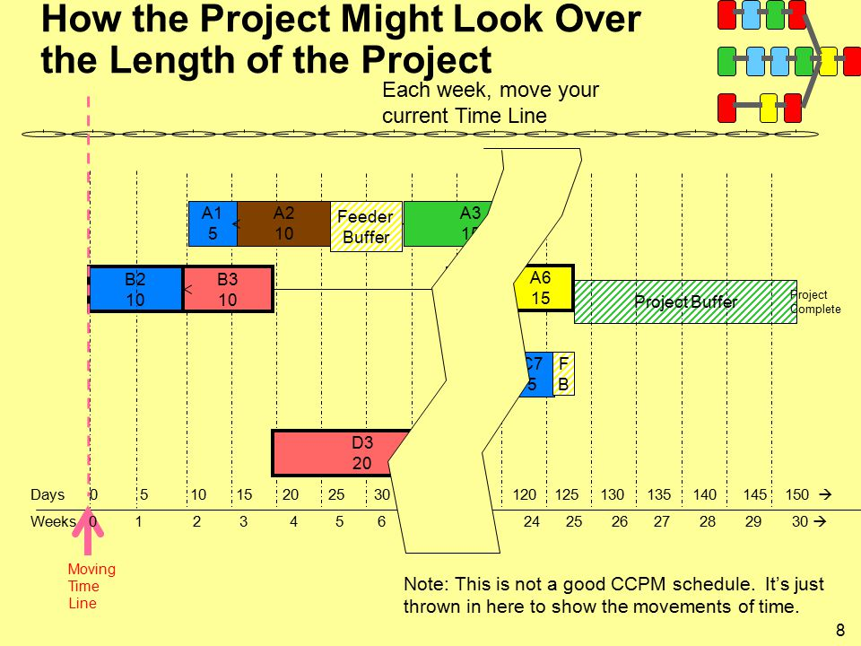 8 How the Project Might Look Over the Length of the Project Project Buffer A3 15 A2 10 A1 5 B2 10 B3 10 A6 15 B4 5 D3 20 C7 5 Project Complete Moving Time Line Each week, move your current Time Line Days  Weeks  Feeder Buffer FBFB Note: This is not a good CCPM schedule.
