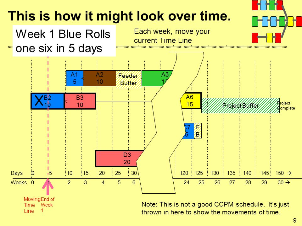9 This is how it might look over time. Project Buffer A3 15 A2 10 A1 5 B2 10 B3 10 A6 15 B4 5 D3 20 C7 5 Project Complete Moving Time Line End of Week