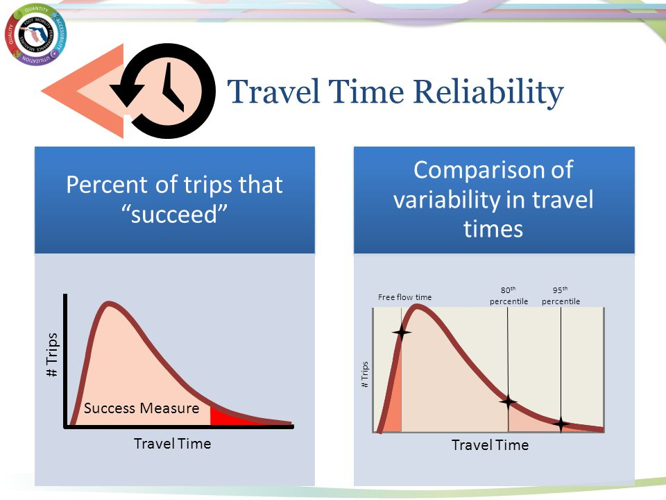 "There are two general types of travel time reliability performance measures: Percent of trips that ""succeed"" Comparison of variability in travel times"